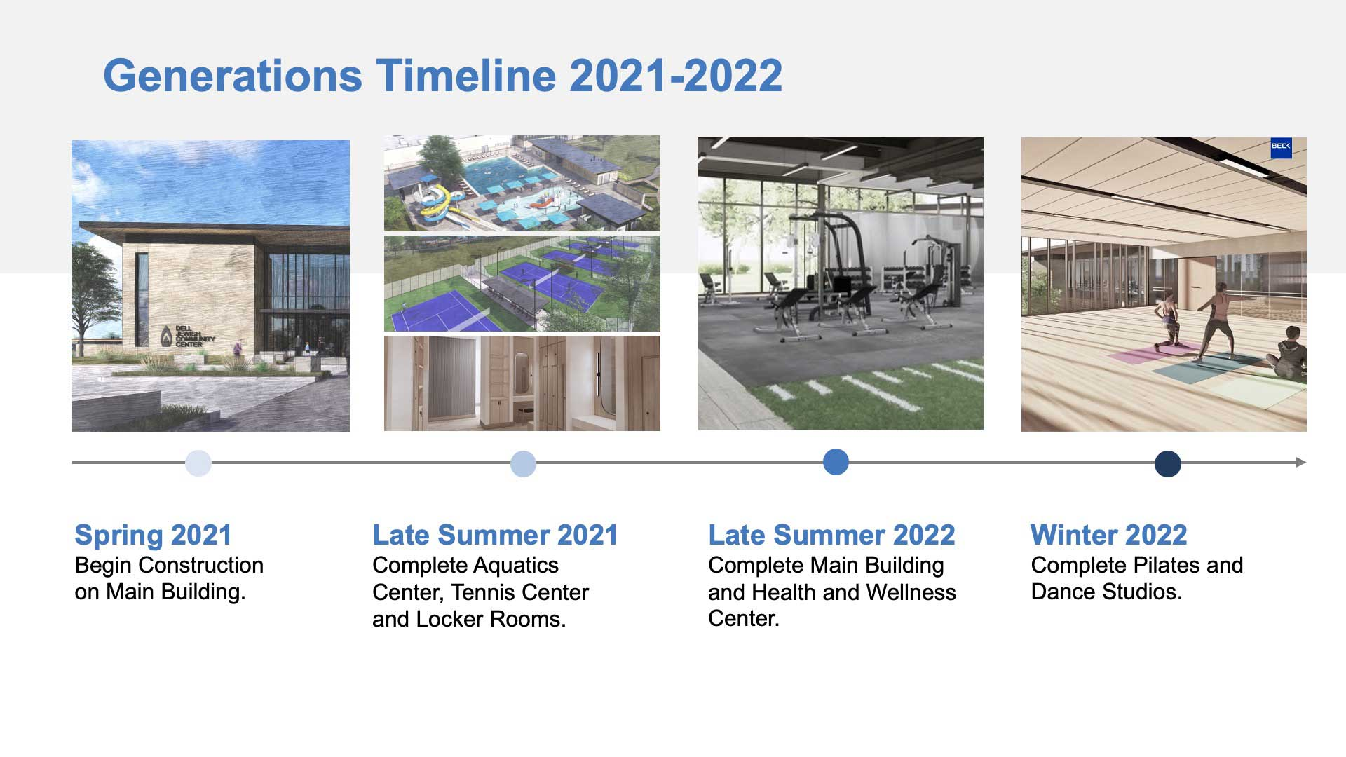 Generations Construction Timeline March 22
